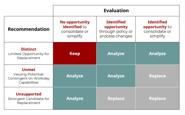 Color-coded chart depicting ancillary systems disposition framework